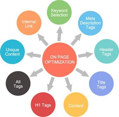 on_page_optimization